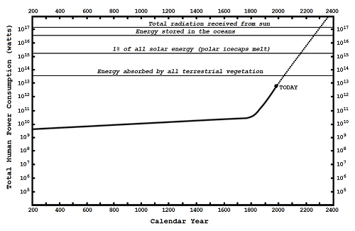 figure 15 3 curve of growth of technological energy usage 500px