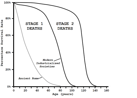 figure 16 1 human current mortality 540